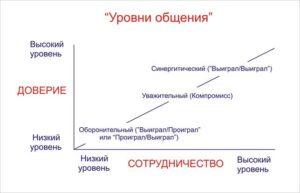 Синергия-схема-Кови