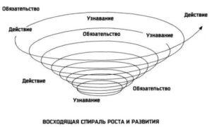 Спираль-развития-Кови