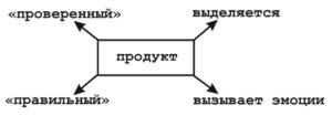 Принципы-позиционирования