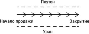Прямая-линия-Бэлфорт