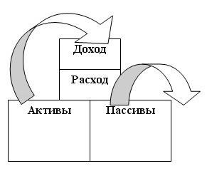 активы и пассивы схема
